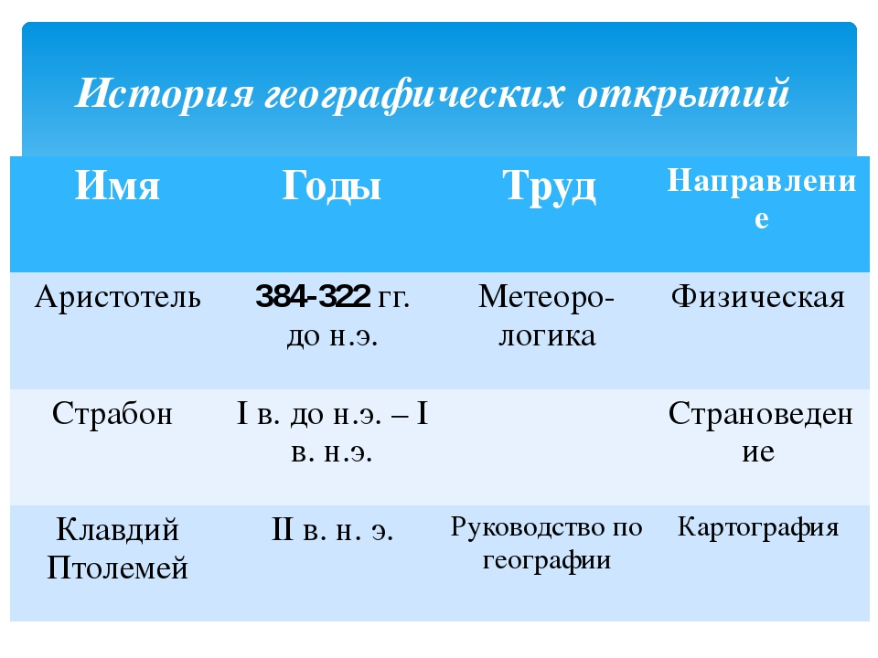 История географических открытий Имя Годы Труд Направление Аристотель 384-322г...