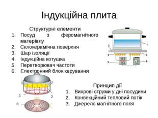 Індукційна плита Структурні елементи Посуд з феромагнітного матеріалу Склокер
