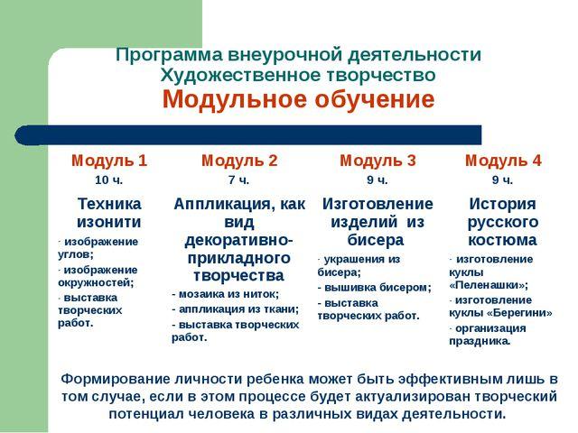 Программа внеурочной деятельности Художественное творчество Модульное обучени...