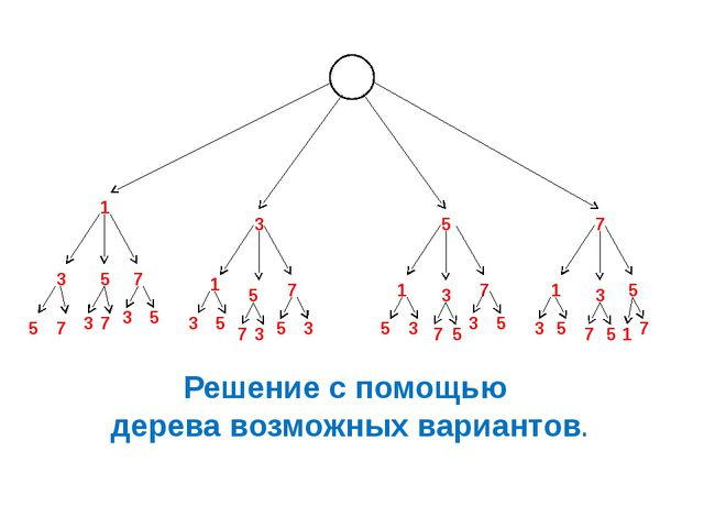 1 3 5 7 3 5 7 1 5 7 1 3 7 1 3 5 5 7 3 7 3 5 3 5 7 3 5 3 5 3 7 5 3 5 3 5 7 5...
