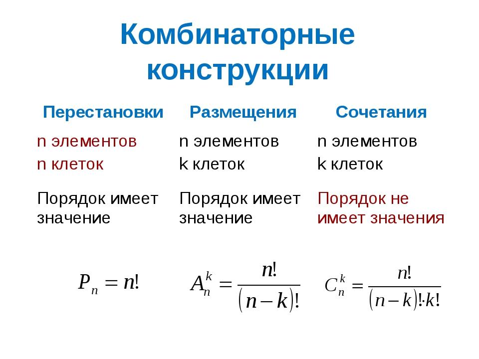 Комбинаторные конструкции Перестановки Размещения Сочетания nэлементов nклето...