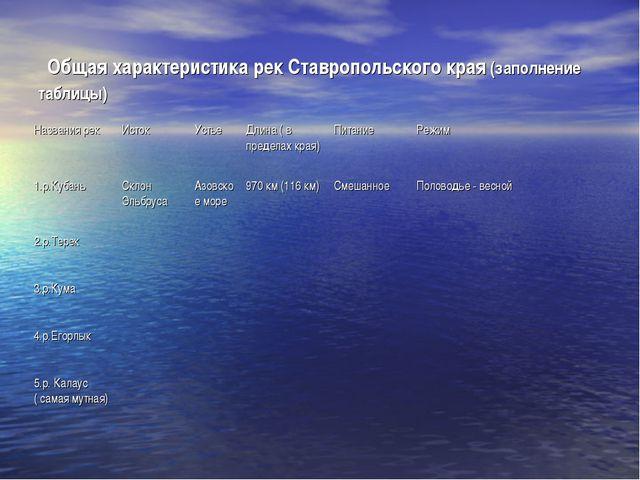 Общая характеристика рек Ставропольского края (заполнение таблицы) Названия...