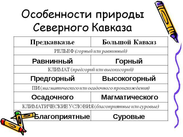 Равнинный Горный Предгорный Высокогорный Осадочного Магматического Благоприят...