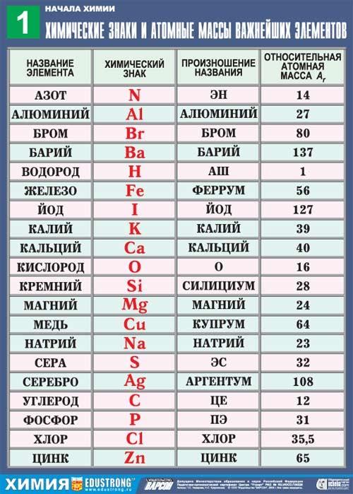 https://sites.google.com/site/himulacom/_/rsrc/1315460339129/zvonok-na-urok/8-klass/urok-no8-azyk-himii-znaki-himiceskih-elementov-otnositelnaa-atomnaa-massa/1-01.jpg