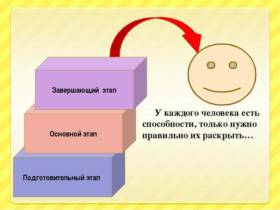 Подготовительный этап Основной этап Завершающий этап У каждого человека есть...