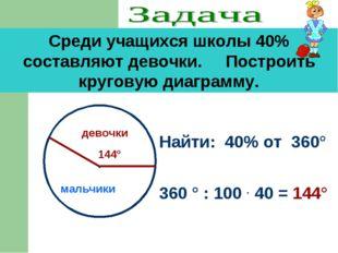 Среди учащихся школы 40% составляют девочки. Построить круговую диаграмму. На