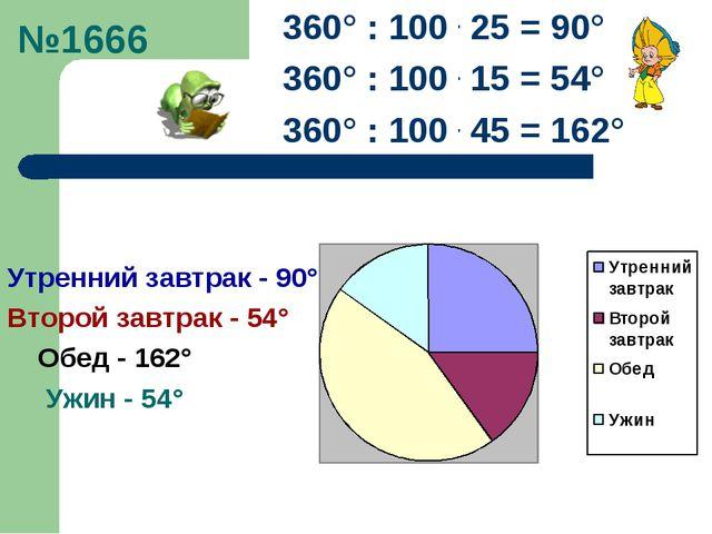 №1666 360° : 100 . 25 = 90° 360° : 100 . 15 = 54° 360° : 100 . 45 = 162° Утре...