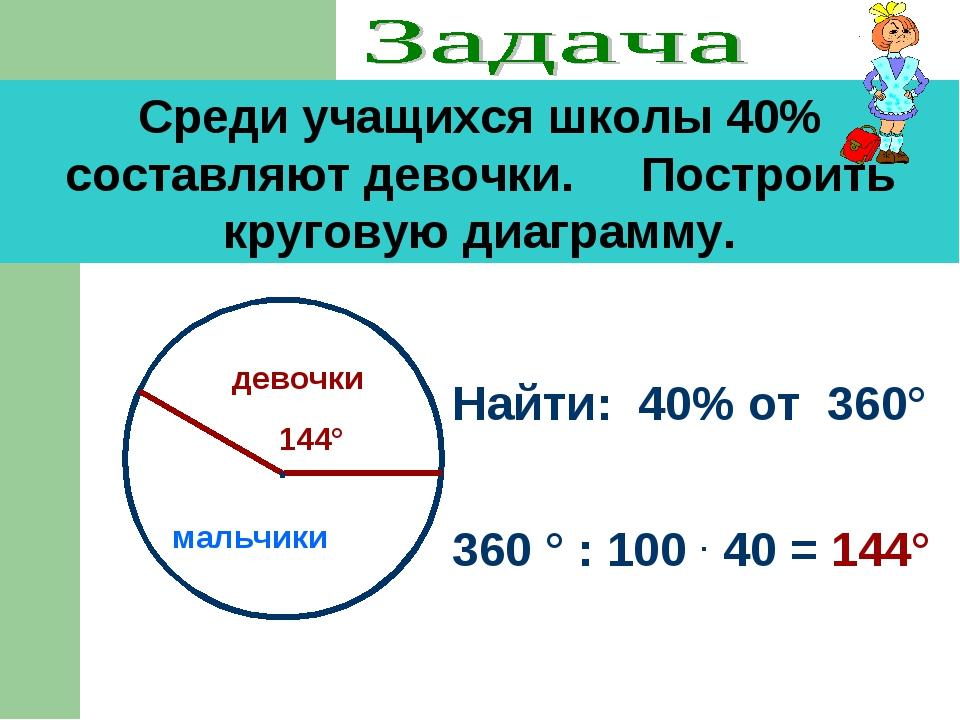Среди учащихся школы 40% составляют девочки. Построить круговую диаграмму. На...