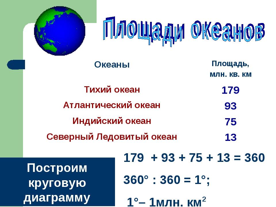 179 + 93 + 75 + 13 = 360 360° : 360 = 1°; 1°– 1млн. км2 Построим круговую диа...