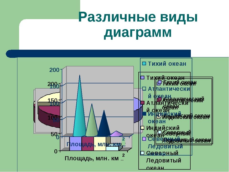 Различные виды диаграмм 2 2