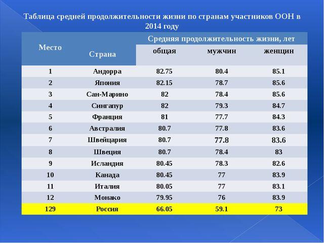 Таблица средней продолжительности жизни по странам участников ООН в 2014 году...