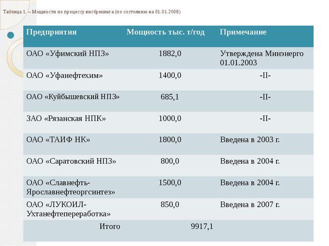Таблица 1. – Мощности по процессу висбрекинга (по состоянию на 01.01.2008) ...