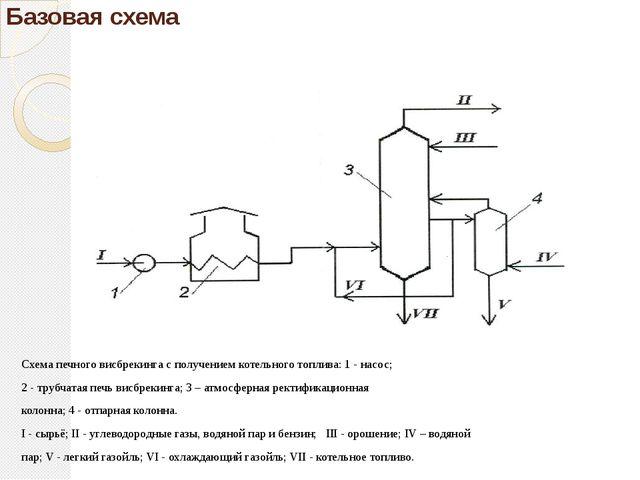 Базовая схема Схема печного висбрекинга с получением котельного топлива: 1 -...