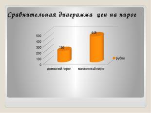 Сравнительная диаграмма цен на пирог