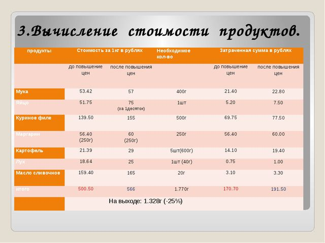 3.Вычисление стоимости продуктов. продукты Стоимость за 1кг в рублях Необходи...
