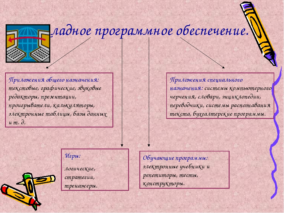 Прикладное программное обеспечение. Приложения общего назначения: текстовые,...