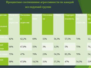Процентное соотношение агрессивности по каждой исследуемой группе Вид агресси