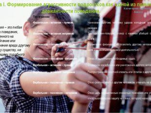 Глава I. Формирование агрессивности подростков как одной из причин девиантнос