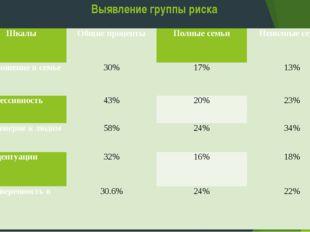 Выявление группы риска Шкалы  Общие проценты Полные семьи Неполные семьи 1.О