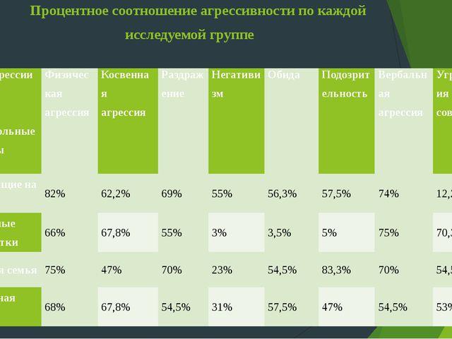 Процентное соотношение агрессивности по каждой исследуемой группе Вид агресси...