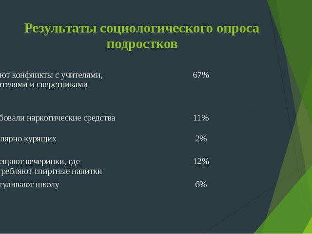 Результаты социологического опроса подростков Имеют конфликты с учителями, ро...
