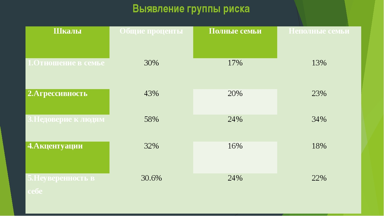 Выявление группы риска Шкалы  Общие проценты Полные семьи Неполные семьи 1.О...