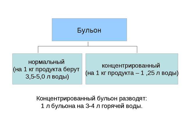 Концентрированный бульон разводят: 1 л бульона на 3-4 л горячей воды. * Бульо...