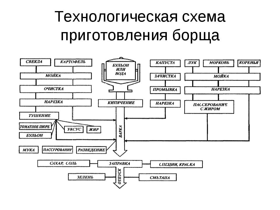 Технологическая схема приготовления борща