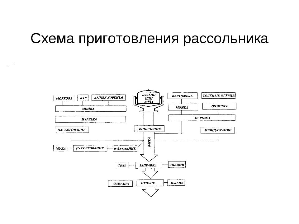 Схема приготовления рассольника