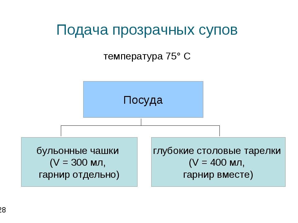 Подача прозрачных супов температура 75° С * Посуда бульонные чашки (V = 300...