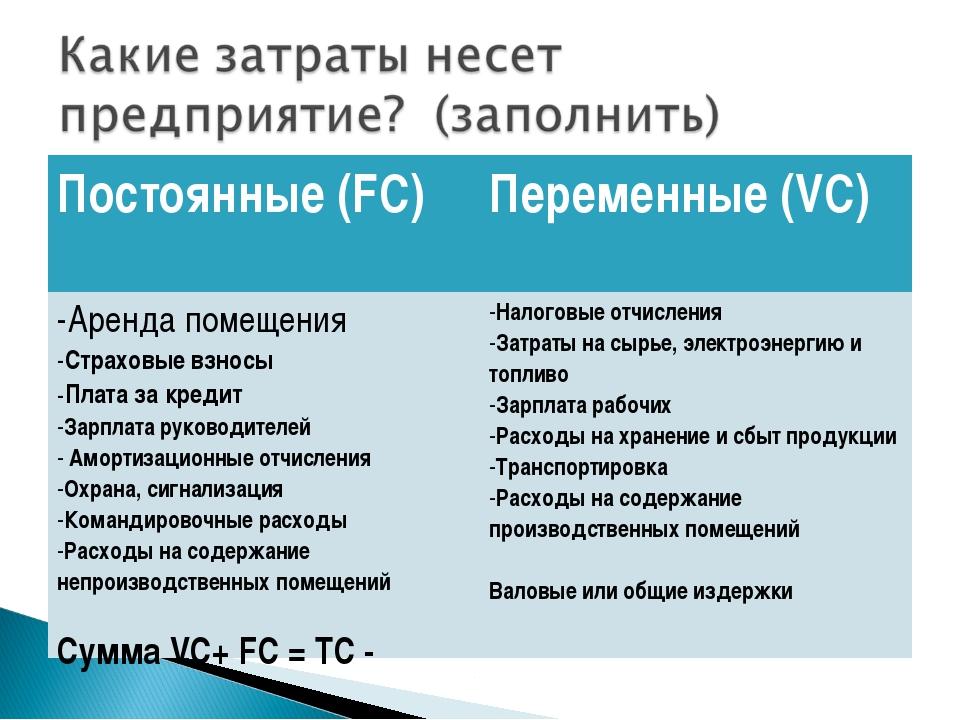 Постоянные (FC)Переменные (VC) Аренда помещения Страховые взносы Плата за кр...