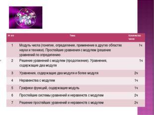 № п/пТемаКоличество часов 1Модуль числа (понятие, определение, применение