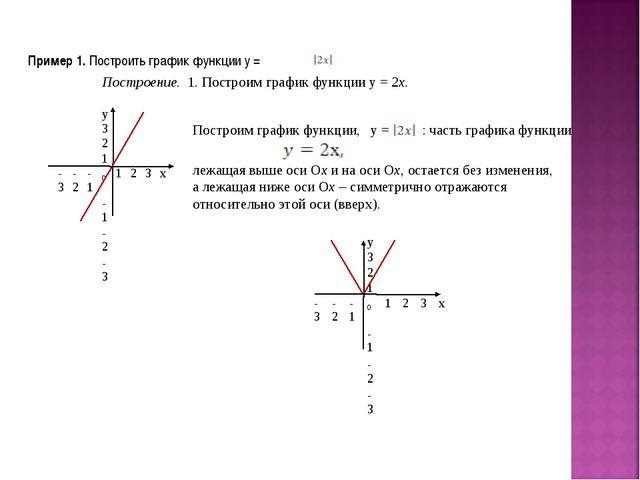 Пример 1. Построить график функции у = Построение. 1. Построим график функции...