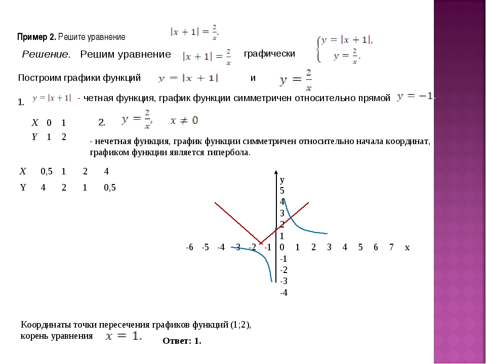 Пример 2. Решите уравнение Решение. Решим уравнение графически Построим графи...