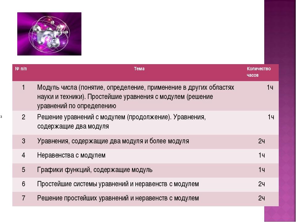 № п/пТемаКоличество часов 1Модуль числа (понятие, определение, применение...