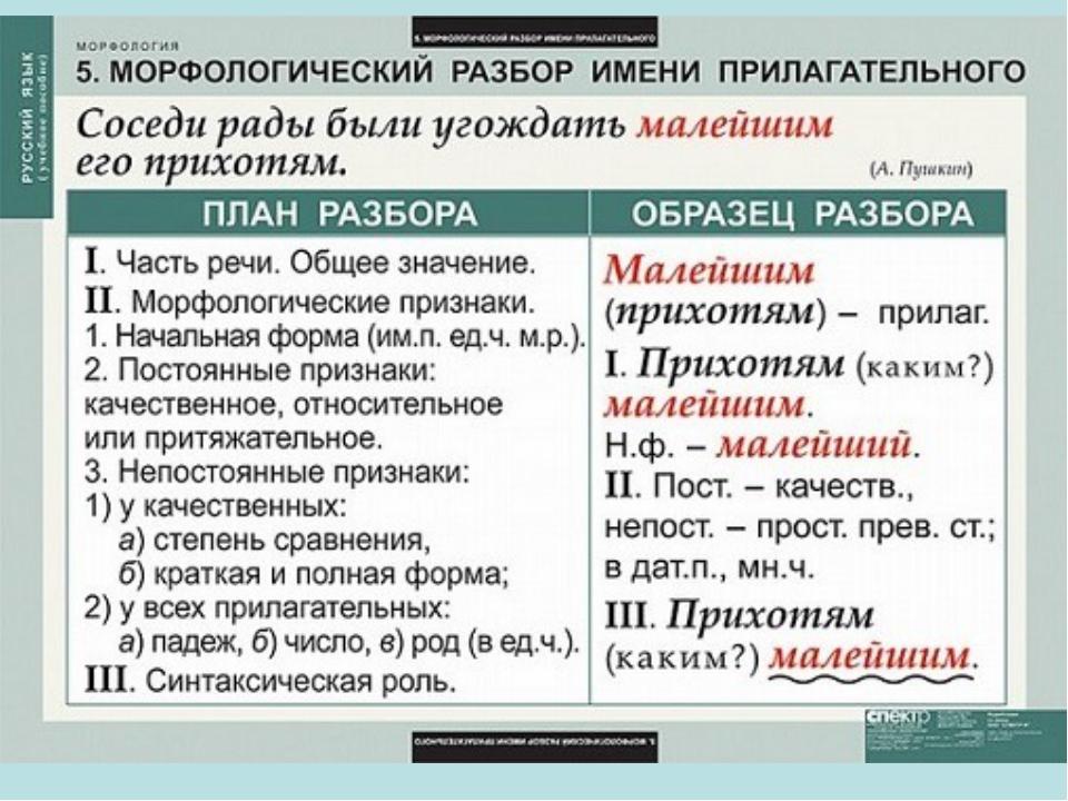 """Презентация """"Правила по русскому языку. Начальная школа."""