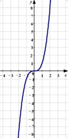 http://www.nado5.ru/images/grafik-kubicheskoy-paraboli.jpg