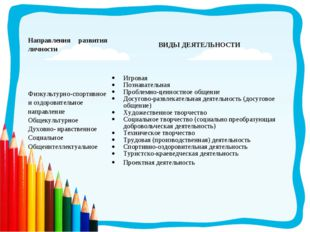 Направления развития личностиВИДЫ ДЕЯТЕЛЬНОСТИ Физкультурно-спортивное и озд