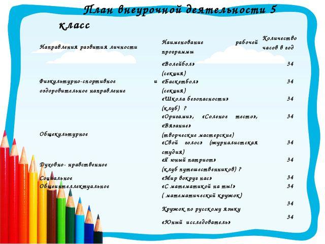 План внеурочной деятельности 5 класс Направления развития личностиНаименован...