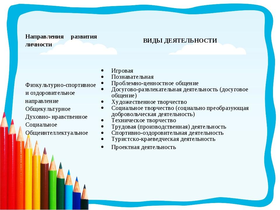 Направления развития личностиВИДЫ ДЕЯТЕЛЬНОСТИ Физкультурно-спортивное и озд...