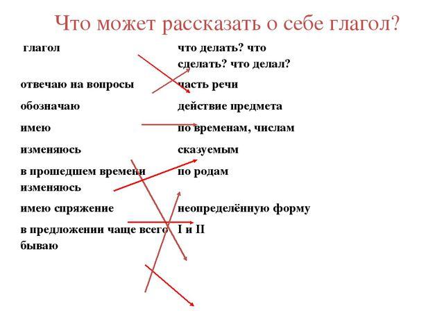 Что может рассказать о себе глагол? глагол  что делать? что сдел...