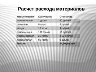 Расчет расхода материалов Наименование Количество Стоимость пиломатериал 2 до