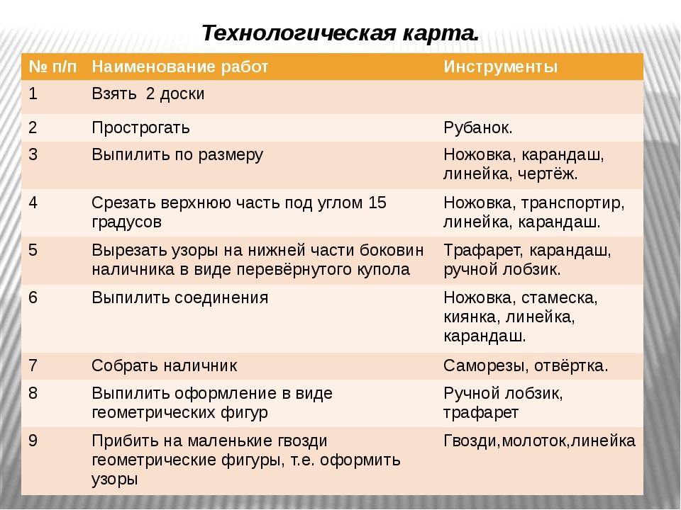 Технологическая карта. Изготовление наличника . №п/п Наименование работ Инстр...