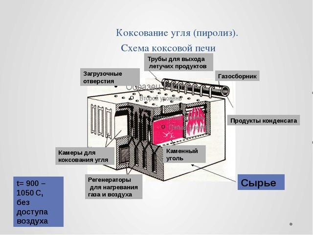Коксование угля (пиролиз). Схема коксовой печи Каменный уголь Камеры для кок...