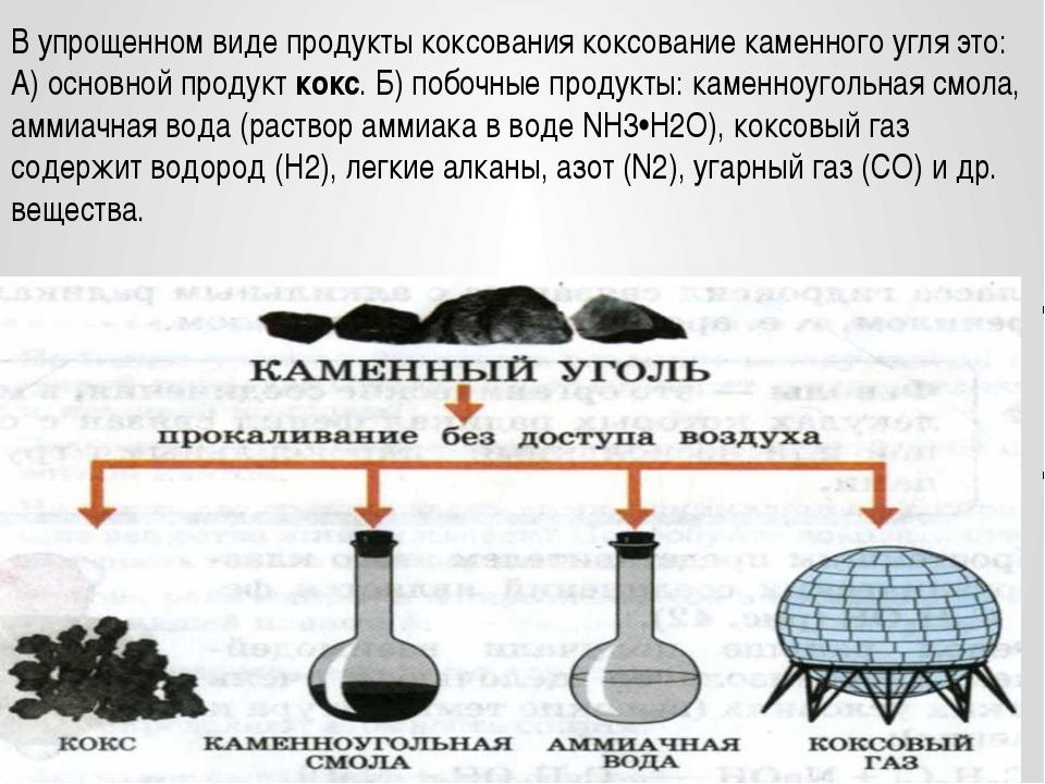В упрощенном виде продукты коксования коксование каменного угля это: А) осно...