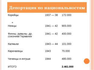 Депортация по национальностям Корейцы 1937— 38 172.000 Немцы 1941— 42 905.0