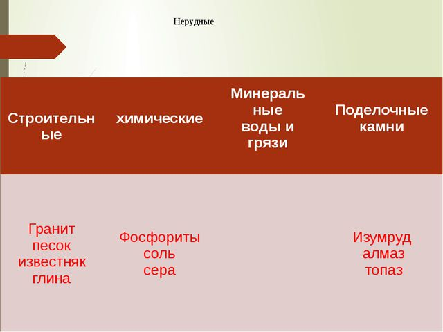 Нерудные Строительные химические Минераль ные воды и грязи Поделочные камни Г...