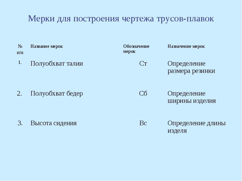 Мерки для построения чертежа трусов-плавок № п/пНазвание мерокОбозначение м...