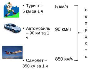 Турист – 5 км за 1 ч Автомобиль – 90 км за 1 ч Самолет – 850 км за 1 ч 5 км/ч