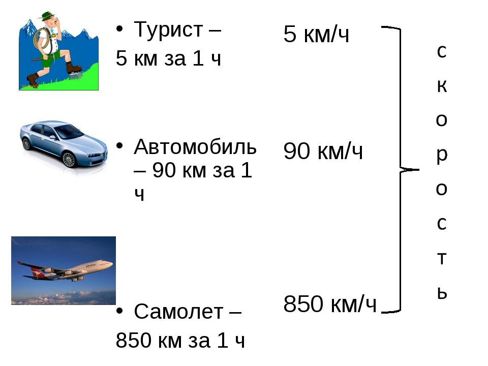 Турист – 5 км за 1 ч Автомобиль – 90 км за 1 ч Самолет – 850 км за 1 ч 5 км/ч...